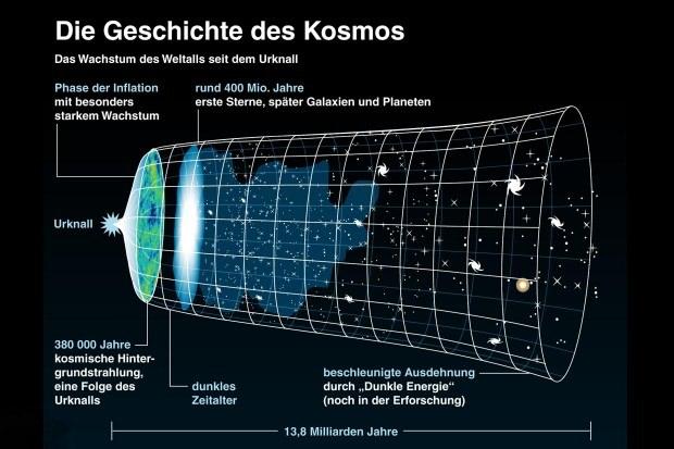 Dieses Bild zeigt die Geschichte des Universums. (Quelle: Wikipedia)