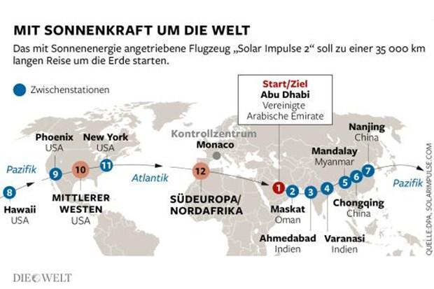 """Die Route, die Piccard und Borschberg zurücklegen müssen: über Indien, Myanmar, China, Hawaii, Phoenix und New York. Sie besteht aus zwölf Etappen, die eventuell auch ins südliche Europa und Marokko führen könnte, ehe die """"Solar Impulse 2"""" wieder in Abu Dhabi landet."""