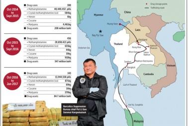 Thailand ist führend als Drogen-Highway